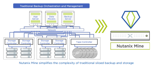 Nutanix Mine simplifies the complexity of traditional siloed backup and storage