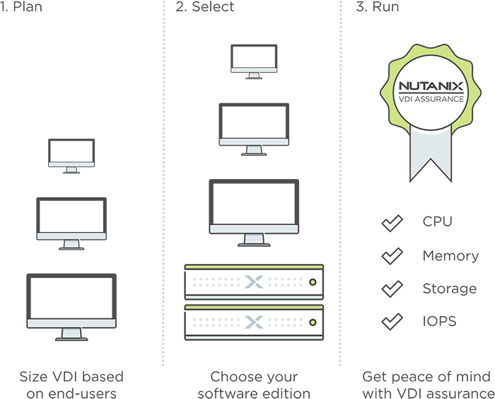 Nutanix VDI Assurance Program