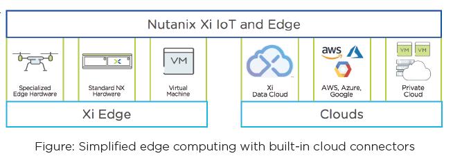 Nutanix Xi IoT | WebScaleWorks com