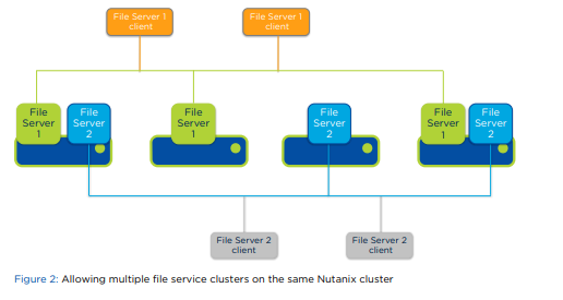 Allowing multiple file service clusters on the same Nutanix cluster