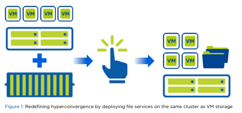 Redefining hyperconvergence by deploying file services on the same cluster as VM storage